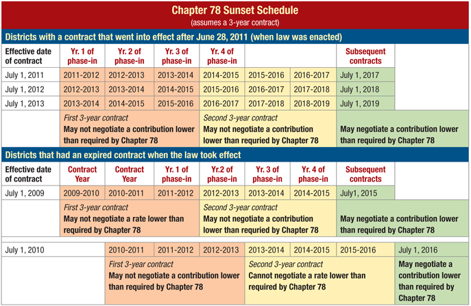chapter-78-sunset-schedule