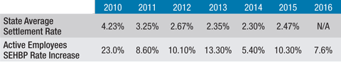 settlement-rate-chart
