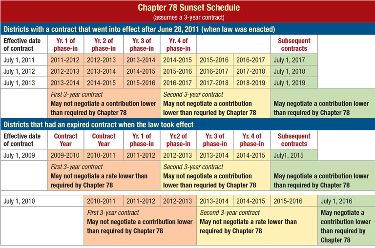 Chart showing Chapter 78 Sunset Schedule
