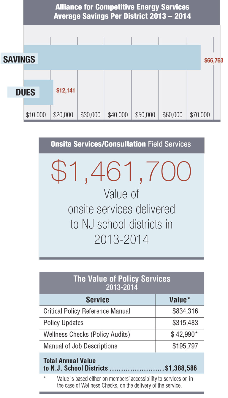 3 of 8 charts showing 2013-2014 cost savings, in dollar amounts, that districts realize through membership in NJSBA