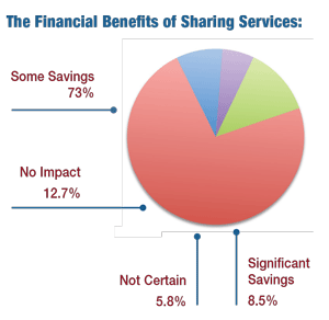 Chart: The Financial Benefits of Sharing Services