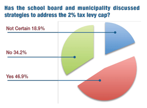 Chart: Has the school board and municipality discussed strategies to address the 2 percent tax levy?