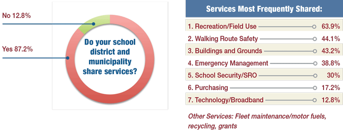 Charts: Do your school district and municipality share services? Services most frequently shared