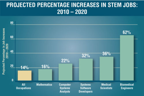 Projected Percentage Increases in SREM Jobs: 2010 - 2020