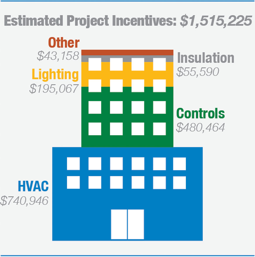Newark school districts estimated project incentives chart