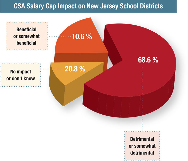 CSA Salary Cap Impact on New Jersey School Districts