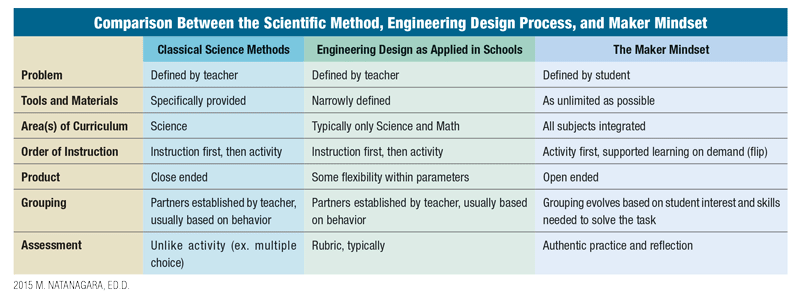 Comparison Between the Scientific Method, Engineering Design Process, and Maker Mindset - chart
