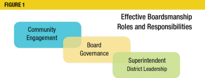 Figure 1: Effective Boardsmanship Roles and Responsibilities