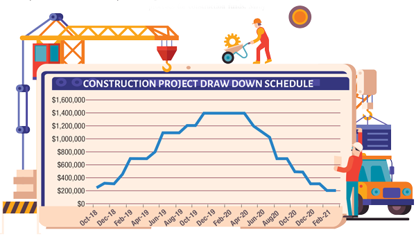 Construction Project Draw Down Schedule chart