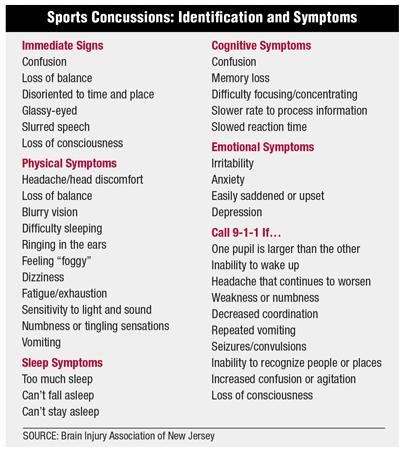 Sports Concussions: Identification and Symptoms