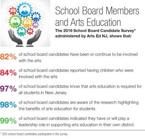 School Board Members and Arts Education