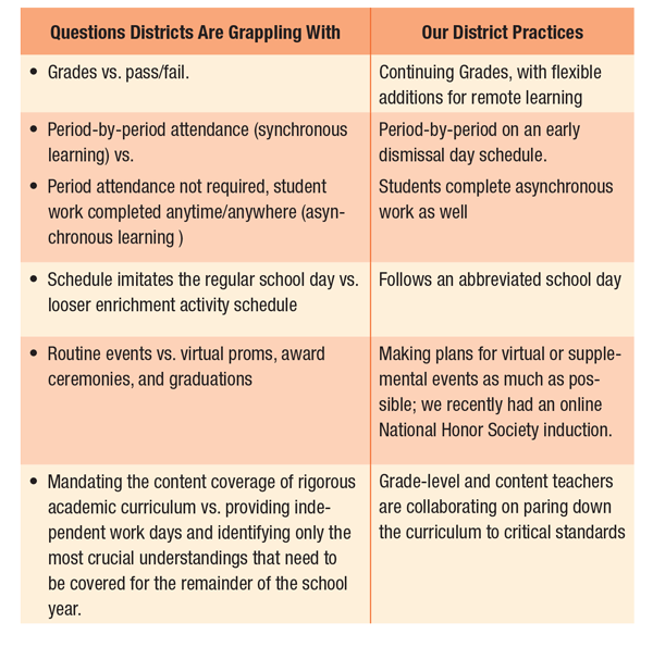 District Questions and Practices table