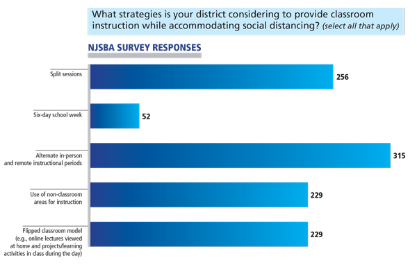 NJSBA School Reopening Survey chart